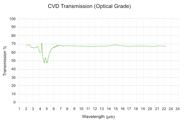 CVD Optical Transmission